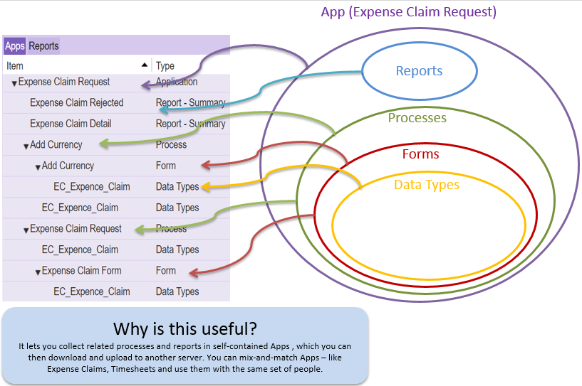 Components of an App
